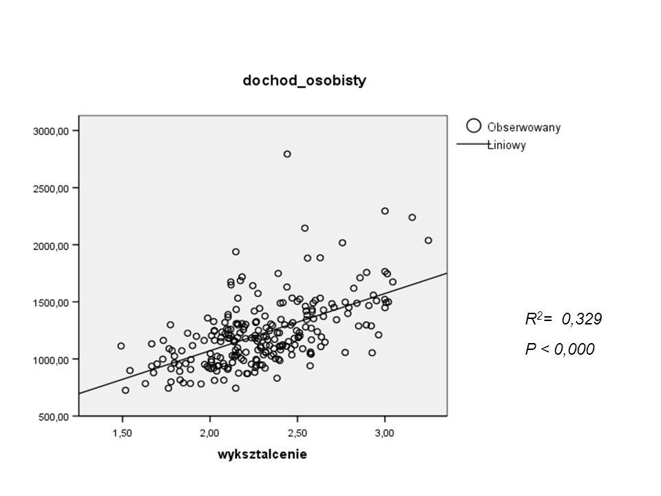 Po wyłączeniu kapitału społecznego, wieku i zdrowia R 2 = 0,251 (p<0,000)