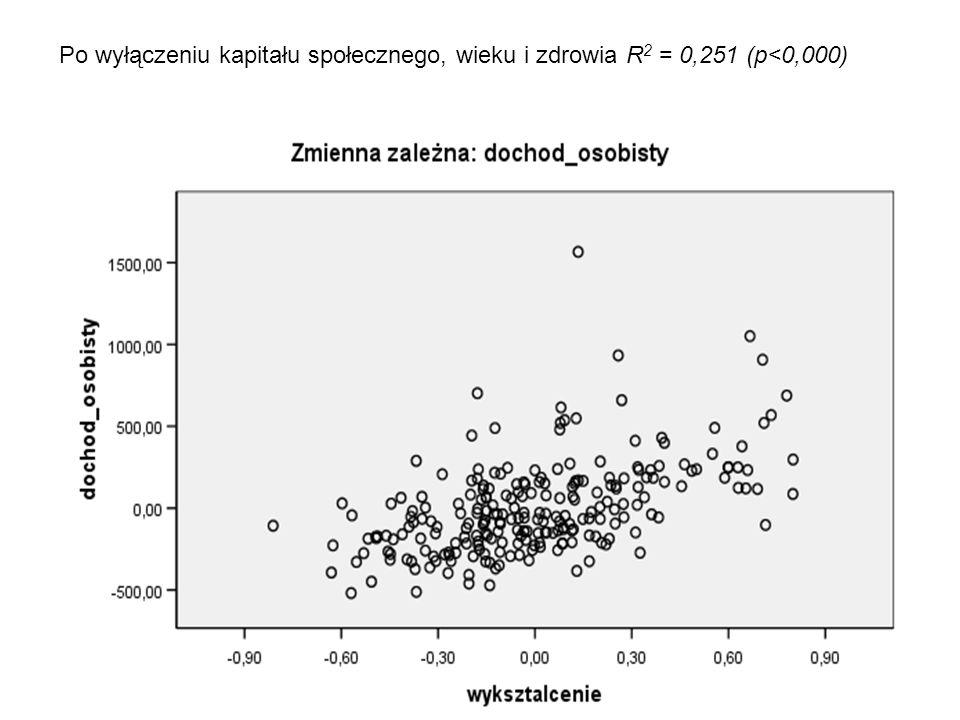 R 2 = 0,329 P < 0,000 Sopot Warszawa Koszalin Legnica