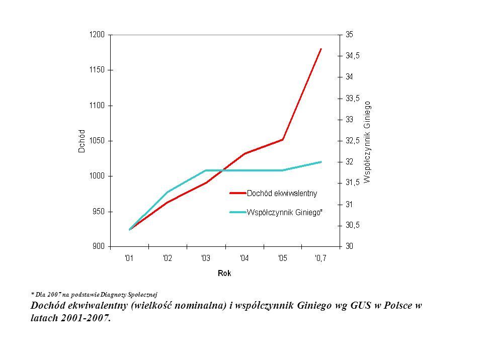 * Dla 2007 na podstawie Diagnozy Społecznej Dochód ekwiwalentny (wielkość nominalna) i współczynnik Giniego wg GUS w Polsce w latach 2001-2007.