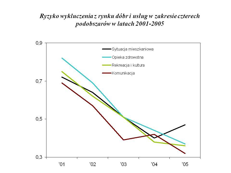 Ryzyko wykluczenia z rynku dóbr i usług w zakresie czterech podobszarów w latach 2001-2005