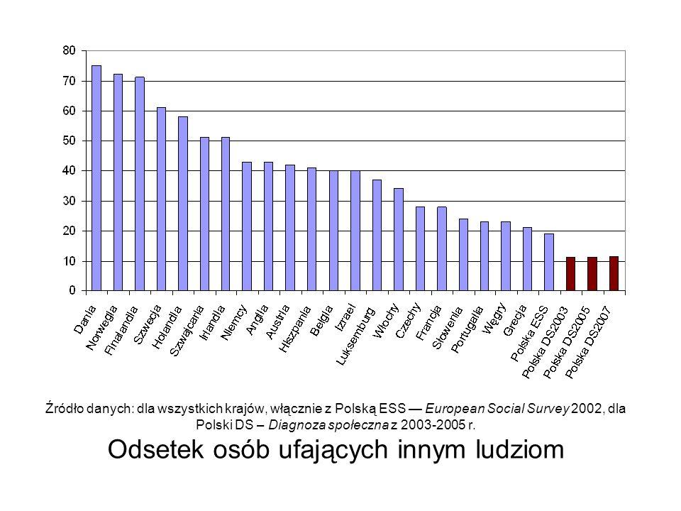 Źródło danych: dla wszystkich krajów, włącznie z Polską ESS European Social Survey 2002, dla Polski DS – Diagnoza społeczna z 2003-2005 r. Odsetek osó