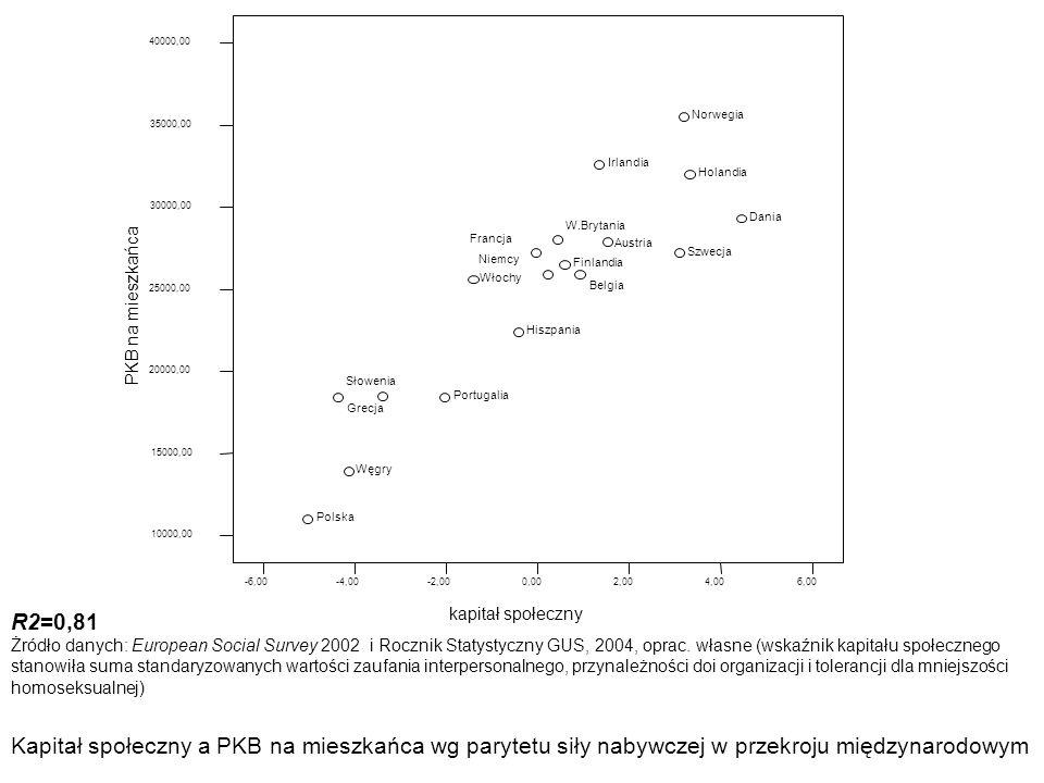R2=0,81 Żródło danych: European Social Survey 2002 i Rocznik Statystyczny GUS, 2004, oprac. własne (wskaźnik kapitału społecznego stanowiła suma stand
