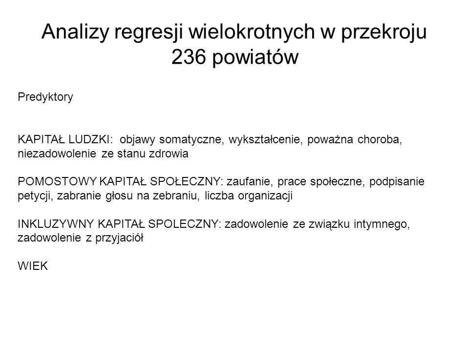 Analizy regresji wielokrotnych w przekroju 236 powiatów Predyktory KAPITAŁ LUDZKI: objawy somatyczne, wykształcenie, poważna choroba, niezadowolenie z