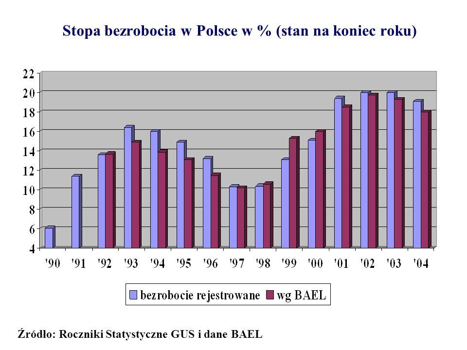 Stopa bezrobocia w Polsce w % (stan na koniec roku) Źródło: Roczniki Statystyczne GUS i dane BAEL