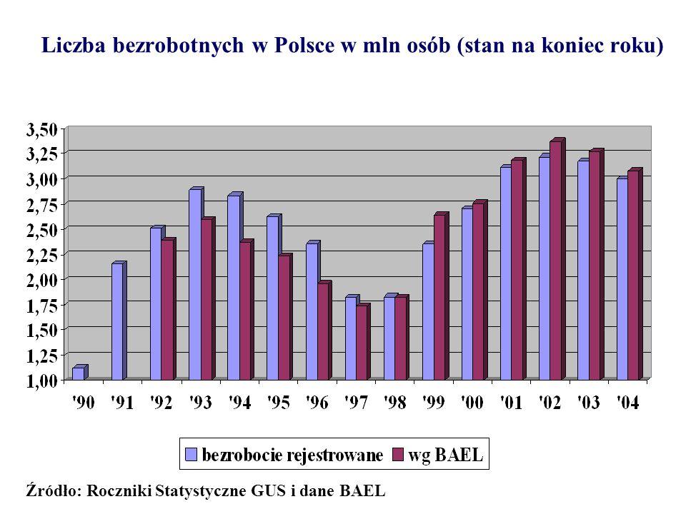 Liczba bezrobotnych w Polsce w mln osób (stan na koniec roku) Źródło: Roczniki Statystyczne GUS i dane BAEL