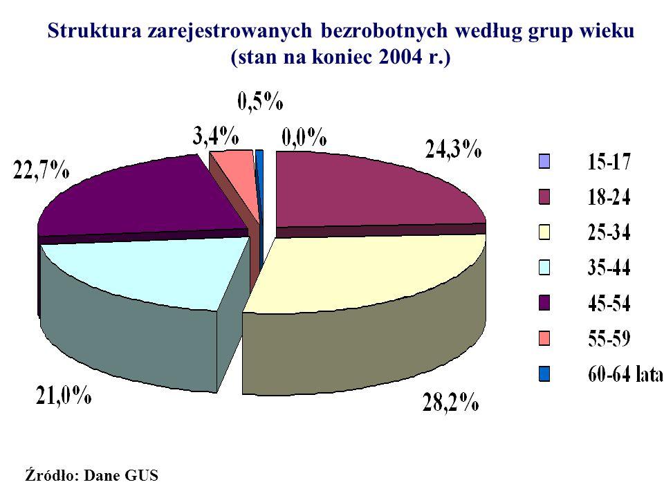 Struktura zarejestrowanych bezrobotnych według grup wieku (stan na koniec 2004 r.) Źródło: Dane GUS