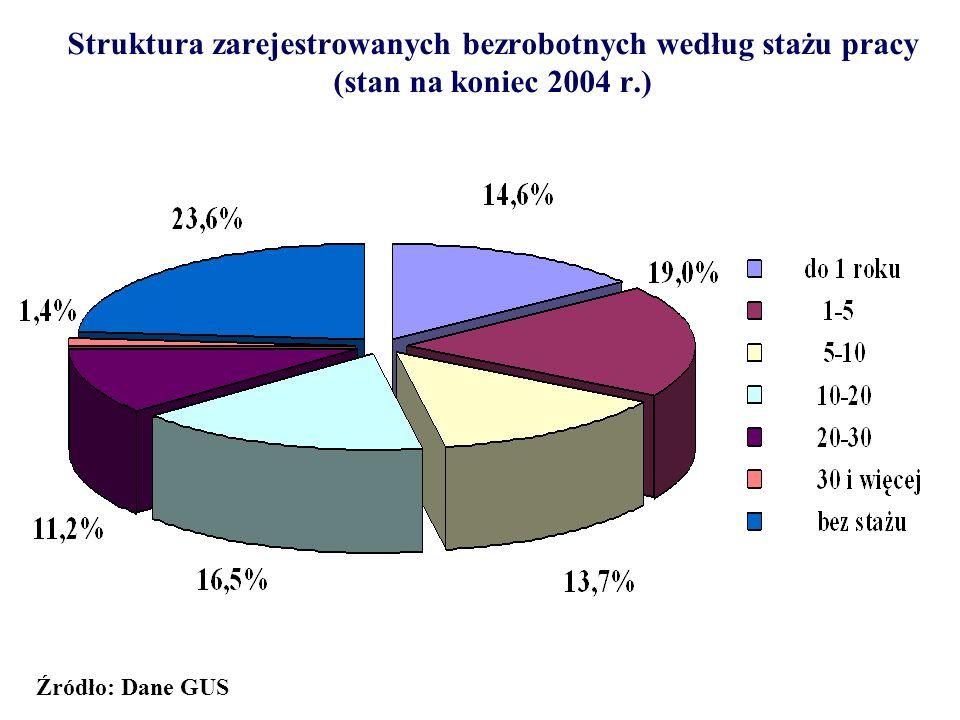 Struktura zarejestrowanych bezrobotnych według stażu pracy (stan na koniec 2004 r.) Źródło: Dane GUS