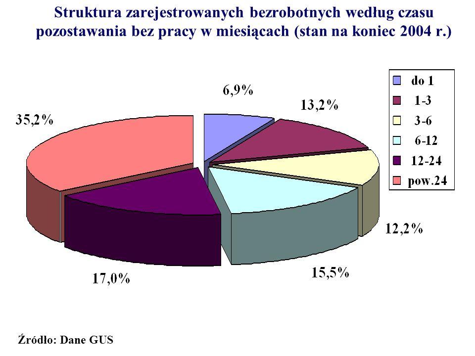 Struktura zarejestrowanych bezrobotnych według czasu pozostawania bez pracy w miesiącach (stan na koniec 2004 r.) Źródło: Dane GUS