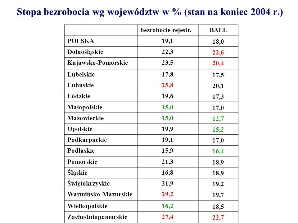 Stopa bezrobocia wg województw w % (stan na koniec 2004 r.) bezrobocie rejestr.BAEL POLSKA19,118,0 Dolnośląskie22,322,6 Kujawsko-Pomorskie23,520,4 Lub