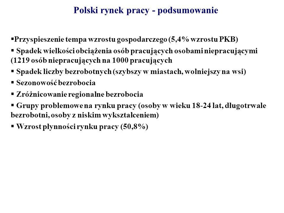 Polski rynek pracy - podsumowanie Przyspieszenie tempa wzrostu gospodarczego (5,4% wzrostu PKB) Spadek wielkości obciążenia osób pracujących osobami n