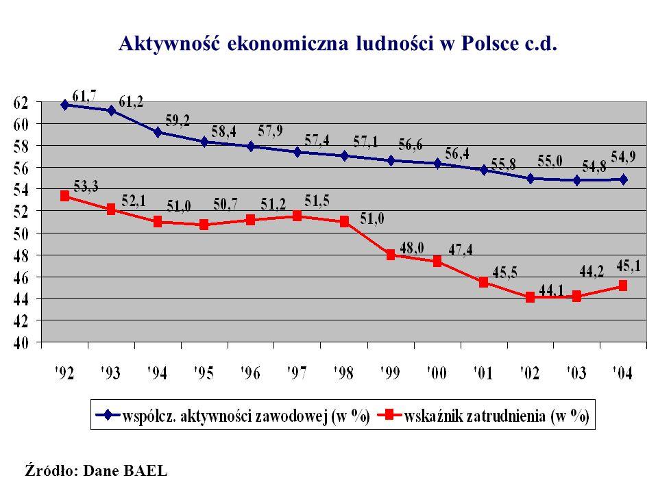 Aktywność ekonomiczna ludności w Polsce c.d. Źródło: Dane BAEL