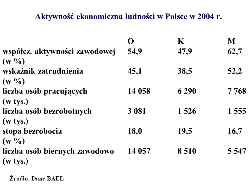 Aktywność ekonomiczna ludności w Polsce w 2004 r. OKM współcz. aktywności zawodowej54,947,962,7 (w %) wskaźnik zatrudnienia45,138,552,2 (w %) liczba o