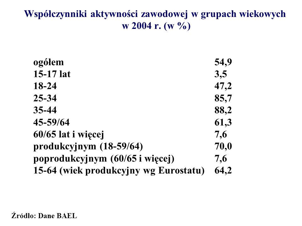 Współczynniki aktywności zawodowej w grupach wiekowych w 2004 r. (w %) ogółem54,9 15-17 lat3,5 18-2447,2 25-3485,7 35-4488,2 45-59/6461,3 60/65 lat i