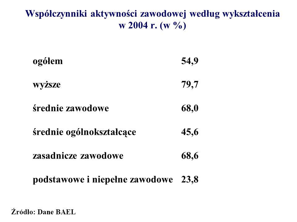 Wskaźniki zatrudnienia w grupach wiekowych w 2004 r.