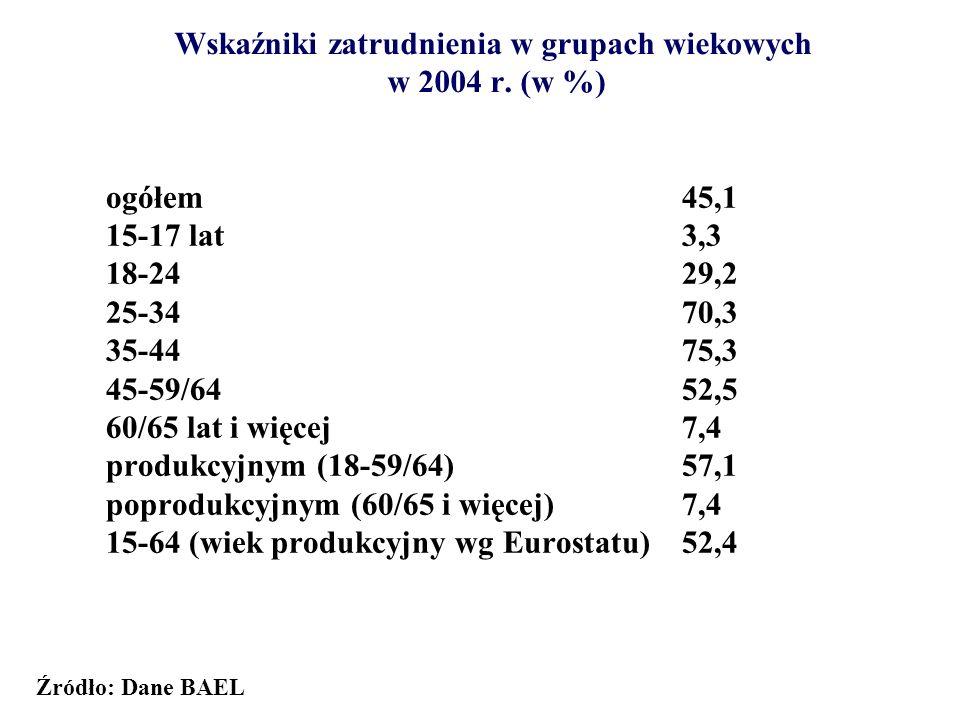 Stopa bezrobocia wg województw w % (stan na koniec 2004 r.) bezrobocie rejestr.BAEL POLSKA19,118,0 Dolnośląskie22,322,6 Kujawsko-Pomorskie23,520,4 Lubelskie17,817,5 Lubuskie25,820,1 Łódzkie19,617,3 Małopolskie15,017,0 Mazowieckie15,012,7 Opolskie19,915,2 Podkarpackie19,117,0 Podlaskie15,916,4 Pomorskie21,318,9 Śląskie16,818,9 Świętokrzyskie21,919,2 Warmińsko-Mazurskie29,219,7 Wielkopolskie16,218,5 Zachodniopomorskie27,422,7