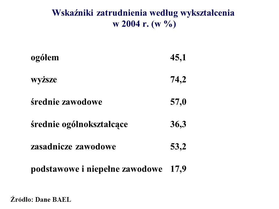 Scharmonizowana stopa bezrobocia w krajach UE w 2004 r. (w %) Źródło: Eurostat