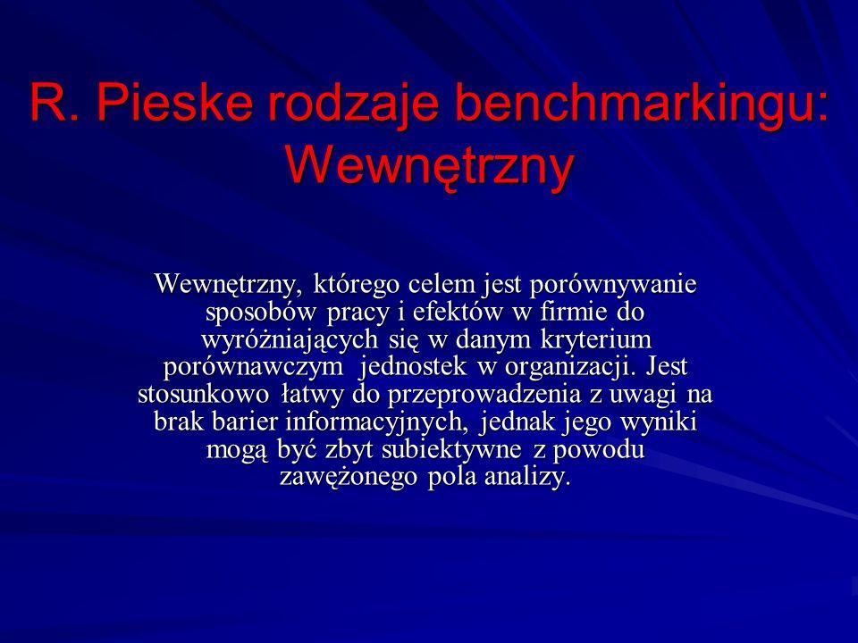R. Pieske rodzaje benchmarkingu: Wewnętrzny Wewnętrzny, którego celem jest porównywanie sposobów pracy i efektów w firmie do wyróżniających się w dany