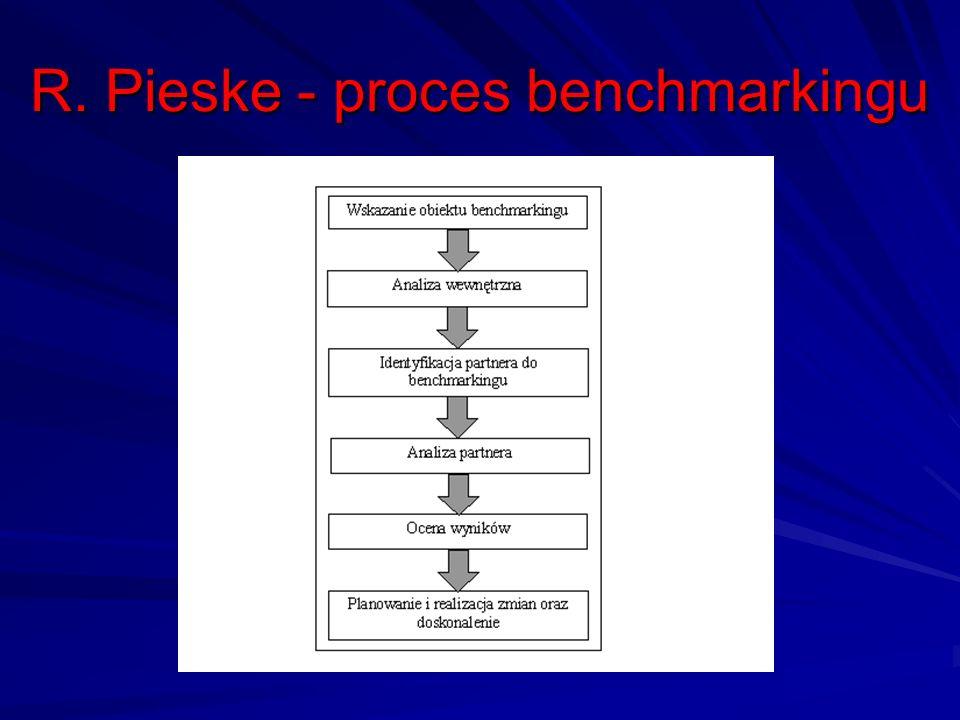 R. Pieske - proces benchmarkingu