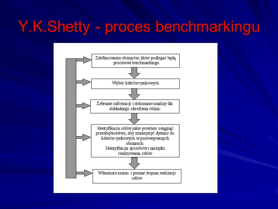 Y.K.Shetty - proces benchmarkingu