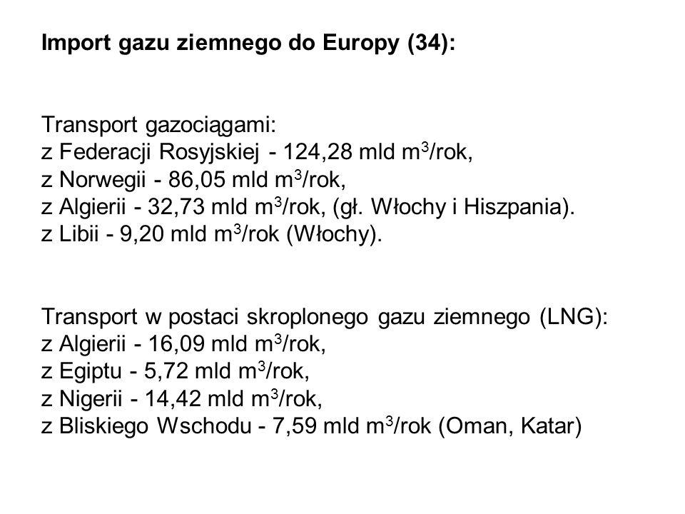 Import gazu ziemnego do Europy (34): Transport gazociągami: z Federacji Rosyjskiej - 124,28 mld m 3 /rok, z Norwegii - 86,05 mld m 3 /rok, z Algierii