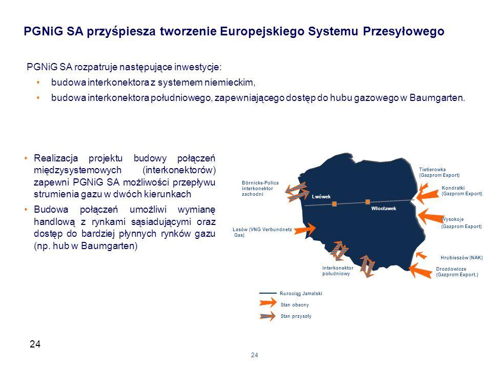 24 PGNiG SA rozpatruje następujące inwestycje: budowa interkonektora z systemem niemieckim, budowa interkonektora południowego, zapewniającego dostęp