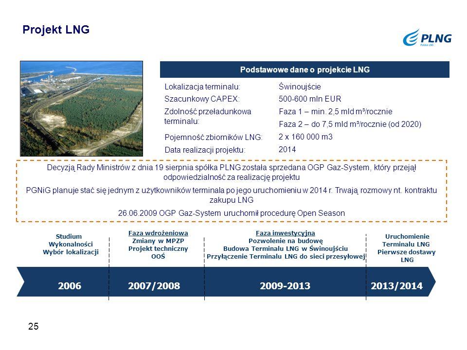 25 Lokalizacja terminalu: Szacunkowy CAPEX: Zdolność przeładunkowa terminalu: Pojemność zbiorników LNG: Data realizacji projektu: Świnoujście 500-600