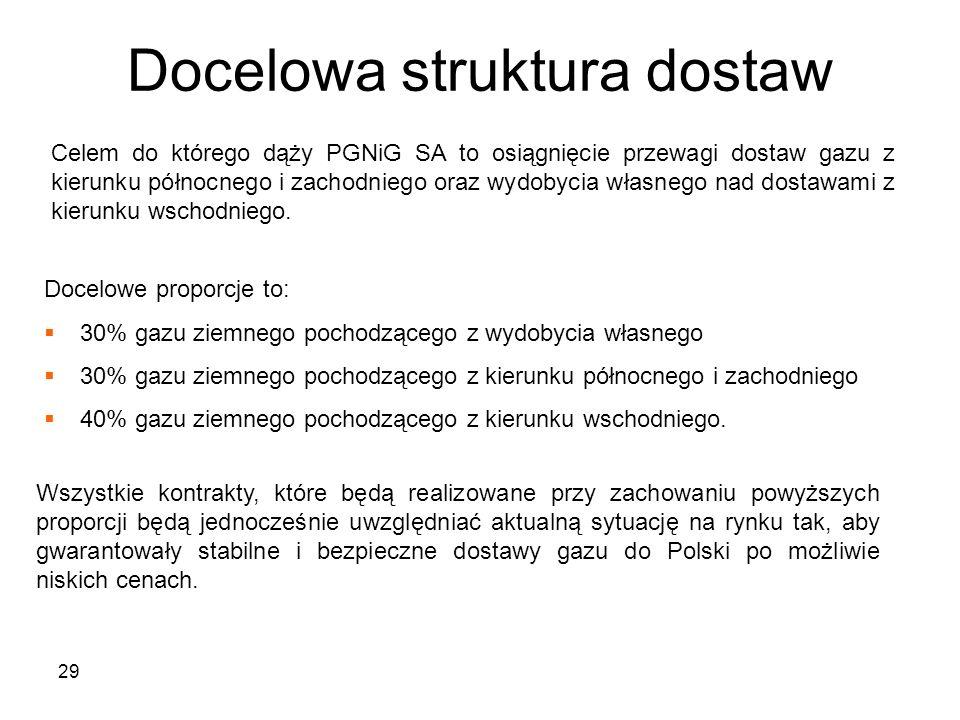 29 Docelowa struktura dostaw Celem do którego dąży PGNiG SA to osiągnięcie przewagi dostaw gazu z kierunku północnego i zachodniego oraz wydobycia wła