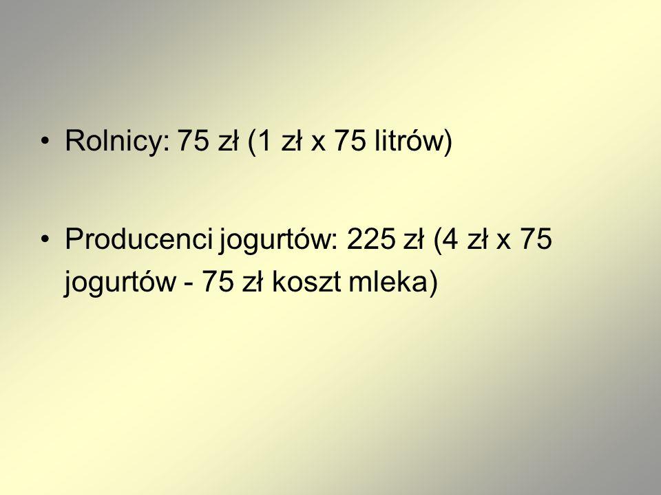 Rolnicy: 75 zł (1 zł x 75 litrów) Producenci jogurtów: 225 zł (4 zł x 75 jogurtów - 75 zł koszt mleka)