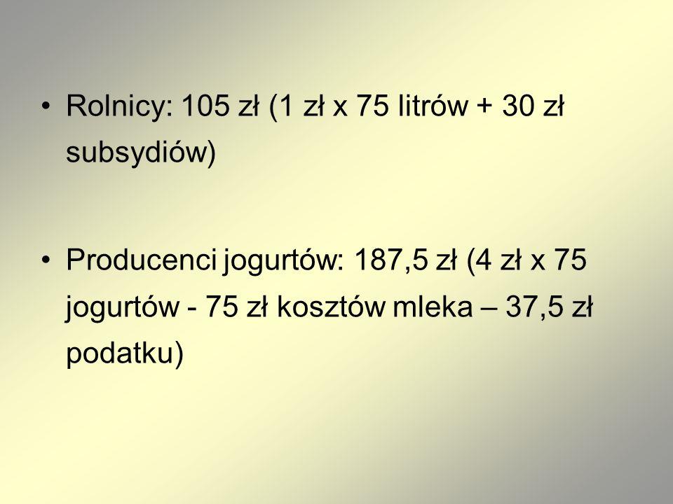 Rolnicy: 105 zł (1 zł x 75 litrów + 30 zł subsydiów) Producenci jogurtów: 187,5 zł (4 zł x 75 jogurtów - 75 zł kosztów mleka – 37,5 zł podatku)