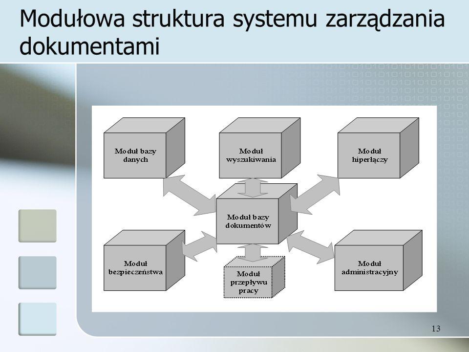 13 Modułowa struktura systemu zarządzania dokumentami