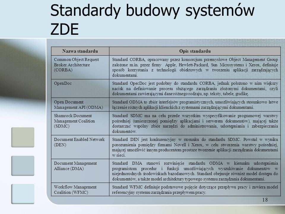 18 Standardy budowy systemów ZDE Nazwa standarduOpis standardu Common Object Request Broker Architecture (CORBA) Standard CORBA, opracowany przez konsorcjum przemysłowe Object Management Group założone m.in.