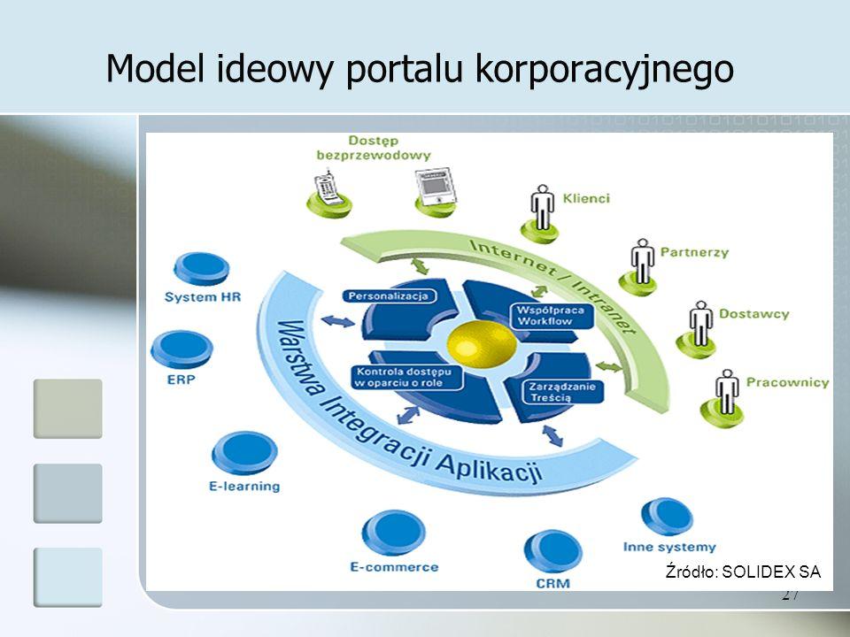 27 Model ideowy portalu korporacyjnego Źródło: SOLIDEX SA