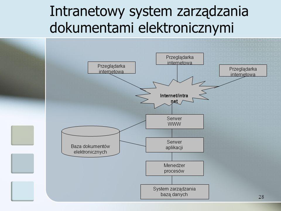 28 Intranetowy system zarządzania dokumentami elektronicznymi Przeglądarka internetowa Internet/intra net Przeglądarka internetowa Serwer WWW Baza dokumentów elektronicznych Serwer aplikacji Menedżer procesów System zarządzania bazą danych