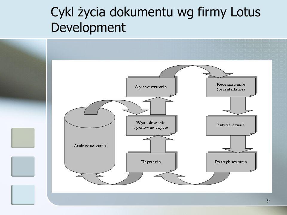 9 Cykl życia dokumentu wg firmy Lotus Development