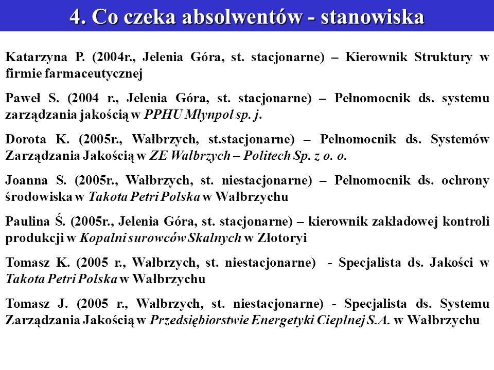 4. Co czeka absolwentów - stanowiska Katarzyna P.