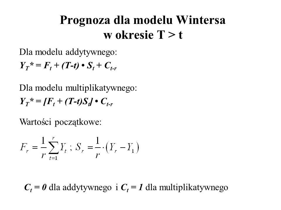 Prognoza dla modelu Wintersa w okresie T > t Dla modelu addytywnego: Y T * = F t + (T-t) S t + C t-r Dla modelu multiplikatywnego: Y T * = [F t + (T-t