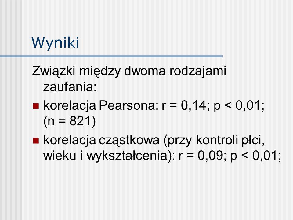 Wyniki Związki między dwoma rodzajami zaufania: korelacja Pearsona: r = 0,14; p < 0,01; (n = 821) korelacja cząstkowa (przy kontroli płci, wieku i wyk
