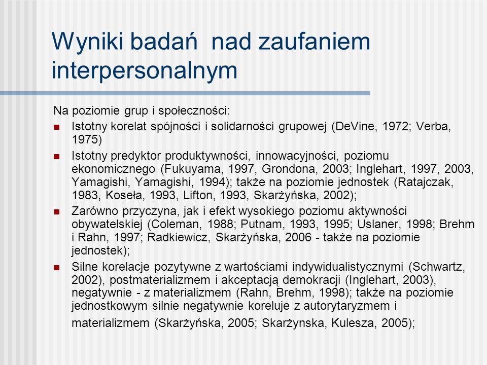 Wyniki badań nad zaufaniem interpersonalnym Na poziomie jednostki: Silny związek z wewnętrznym poczuciem kontroli (Rotter, 1980), poczuciem skuteczności (Skarżyńska, 2002), twórczością (Ratajczak, 1983; Skarżyńska, 2002), z orientacjami społecznymi (Grzelak, 2005), zdrowiem psychicznymi i fizycznym (Herman, 1998; Martin, 2000; Yamagishi, Yamagishi, 1994); Silny korelat akceptacji zmian i demokratyzacji (Koseła, 1993; Marody, 1996; Skarżyńska, 2005); negatywnie koreluje z poczuciem krzywdy (Lifton, 1993; Herman, 1998; Baryła, Wojciszke, 2000); Silny predyktor (przy kontroli zmiennych demograficznych) zadowolenia z życia (Skarżyńska, 2002) Iistotna bariera dla podejmowania niemoralnych zachowań: ludzie bardziej ufni mniej oszukują, rzadziej kłamą i kradną, a także sami rzadziej padają ofiarą przestępców (Rotter, 1980); Heurystyka w ocenie sytuacji międzynarodowych (Bartels, 1995; Brewer, Steenbergen, 2002; Skarżyńska, Golec de Zavala, 2006; Skarżyńska, Chmielewski, 2006) (na przykład: predyktor poparcia dla użycia siły oraz militarnego wsparcia sojusznika, predyktor poziomu nadziei wobec procesu akcesji do UE, czy oceny relacji UE-USA);