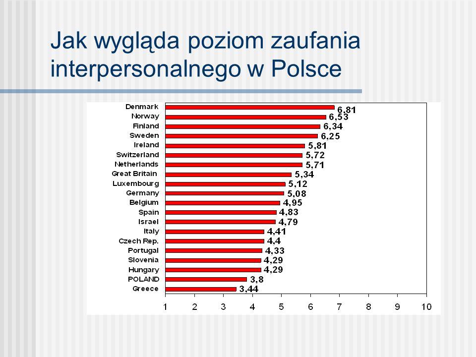 Jak wygląda poziom zaufania interpersonalnego w Polsce