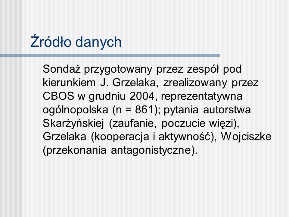 Źródło danych Sondaż przygotowany przez zespół pod kierunkiem J. Grzelaka, zrealizowany przez CBOS w grudniu 2004, reprezentatywna ogólnopolska (n = 8