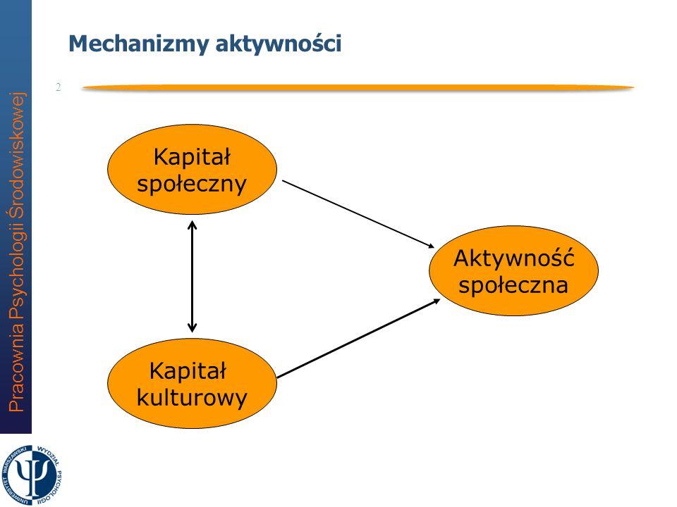 Pracownia Psychologii Środowiskowej 2 Mechanizmy aktywności Aktywność społeczna Kapitał kulturowy Kapitał społeczny