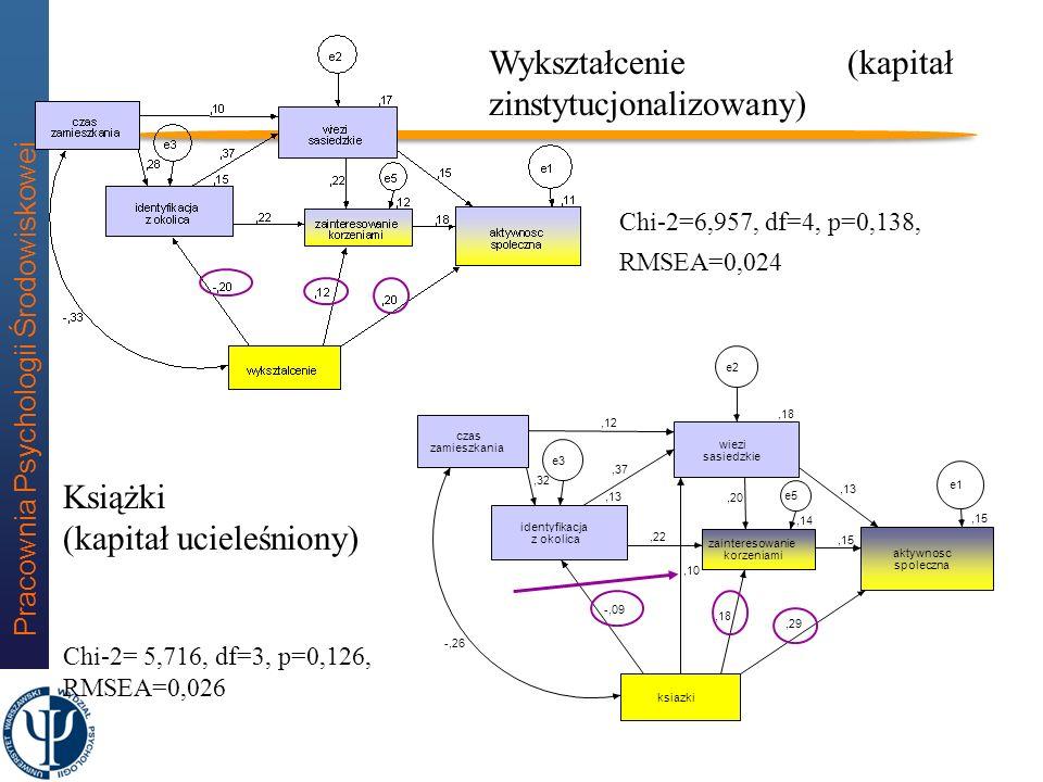 Pracownia Psychologii Środowiskowej 23 Dwuścieżkowy model aktywności (związek z okolicą domu) Polska N=1328 Chi-2=7,96, df=4, p=0,093, RMSEA=0,027