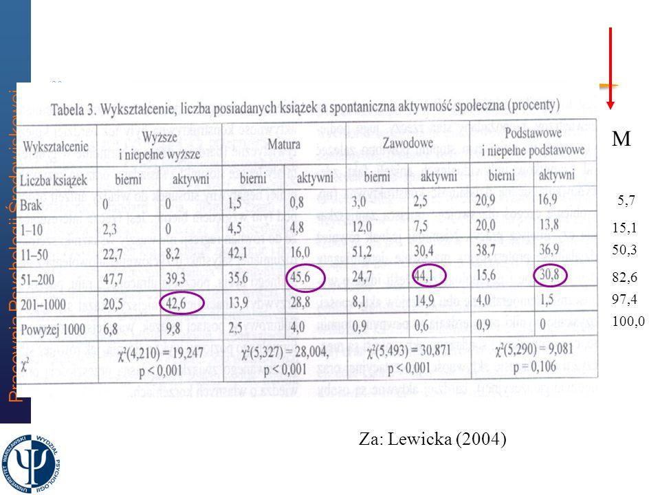 Pracownia Psychologii Środowiskowej 29 Chi-2=3,52, df=4, p=0,475, RMSEA=0,000 Kapitał ucieleśniony wykształcenie,21 wiezi sasiedzkie,20 aktywnosc spol