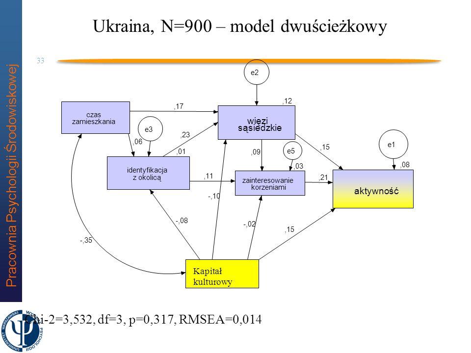 Pracownia Psychologii Środowiskowej 32 Ukraina Ukraina zachodnia, N=450 Ukraina wschodnia N=450