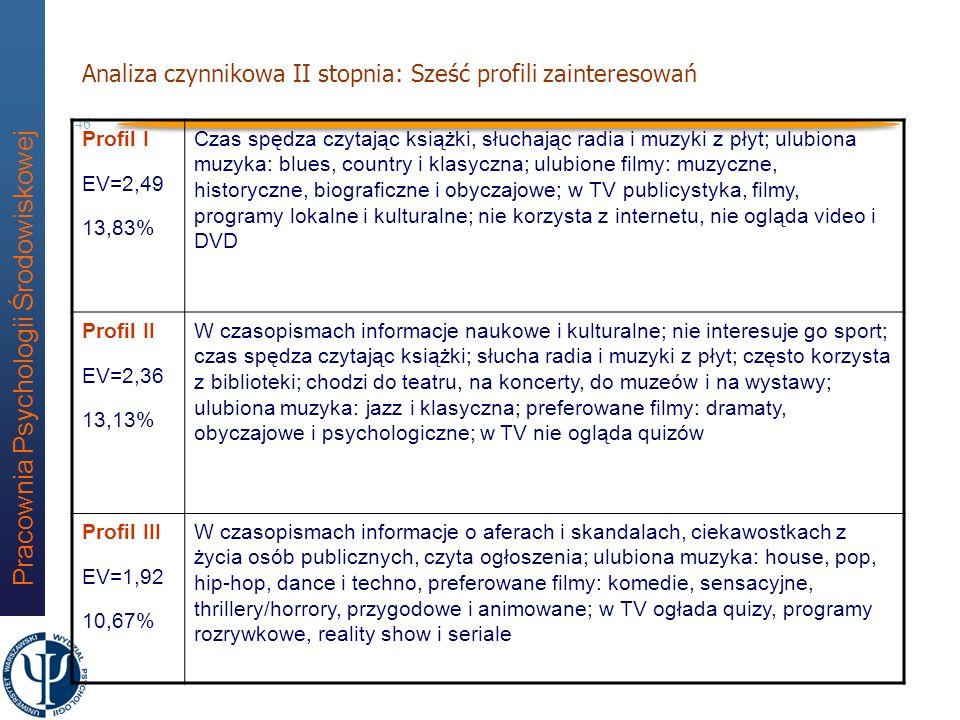 Pracownia Psychologii Środowiskowej 45 Analiza czynnikowa I stopnia Treści gazet3 czynniki Programy TV2 czynniki Muzyka5 czynników Film3 czynniki Czas