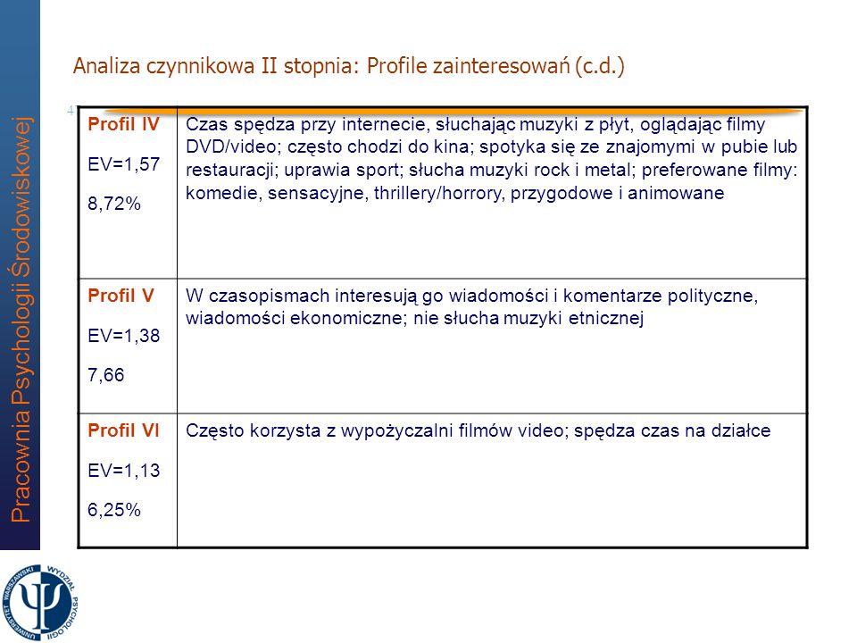 Pracownia Psychologii Środowiskowej 46 Analiza czynnikowa II stopnia: Sześć profili zainteresowań Profil I EV=2,49 13,83% Czas spędza czytając książki