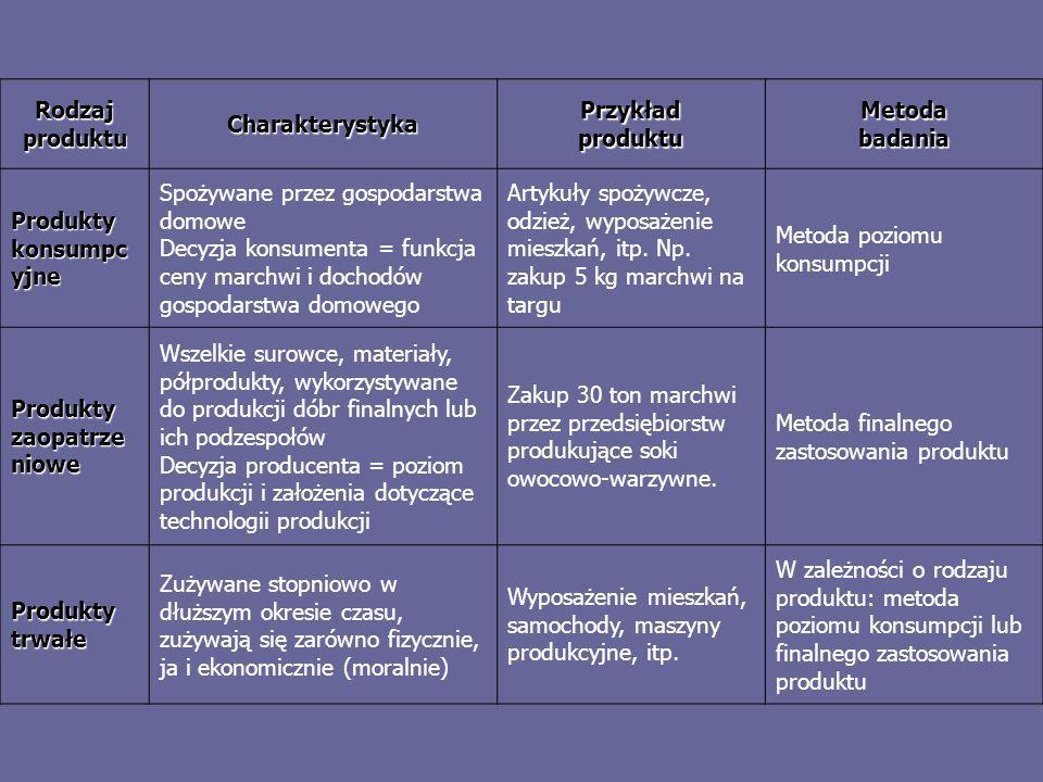 Rodzaj produktu Charakterystyka Przykład produktu Metoda badania Produkty konsumpc yjne Spożywane przez gospodarstwa domowe Decyzja konsumenta = funkc