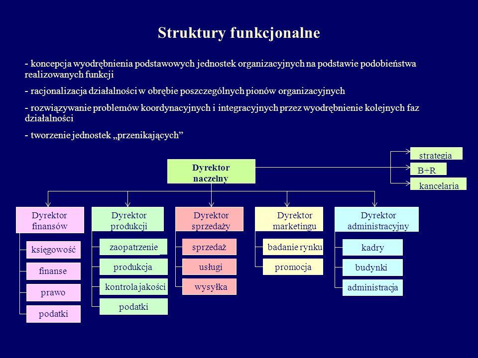- koncepcja wyodrębnienia podstawowych jednostek organizacyjnych na podstawie podobieństwa realizowanych funkcji - racjonalizacja działalności w obręb