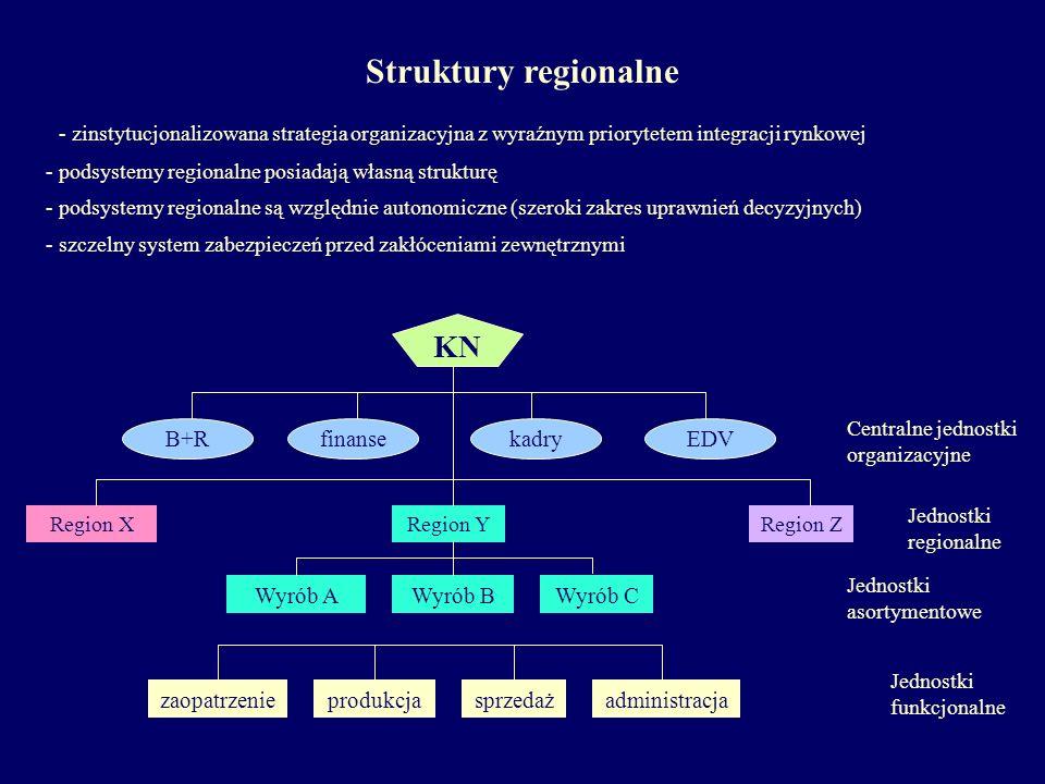 - zinstytucjonalizowana strategia organizacyjna z wyraźnym priorytetem integracji rynkowej - podsystemy regionalne posiadają własną strukturę - podsys