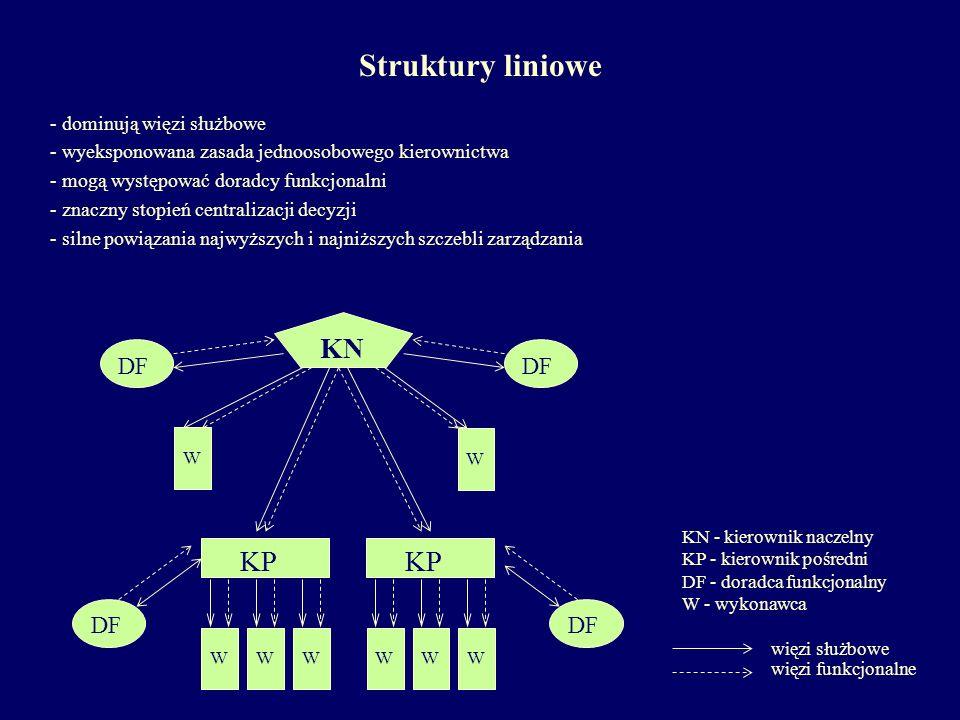 typu hierarchicznego KN WW typu wspomagania DF KN KP W WWWWWW Struktury funkcjonalne - dominują więzi funkcjonalne nad służbowymi - wyodrębnienie specjalistycznych stanowisk kierowniczych z określonymi uprawnieniami do wydawania dyspozycji, doradzania, kierowania